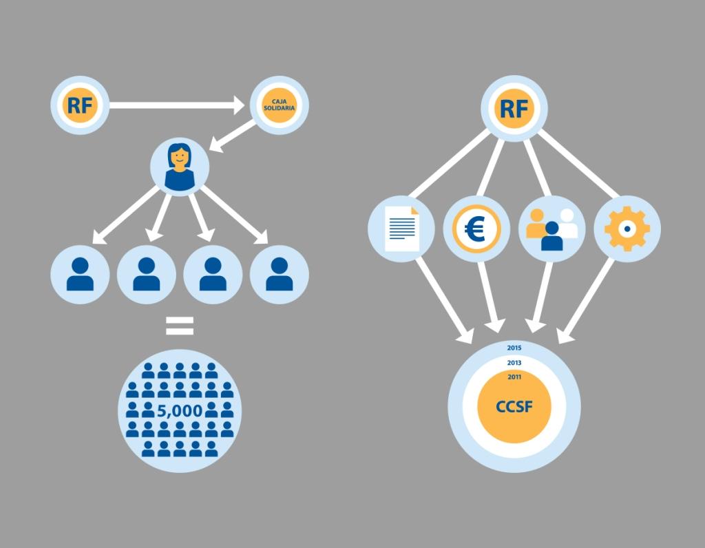 WEB_Rabobank Foundation-Icons 4